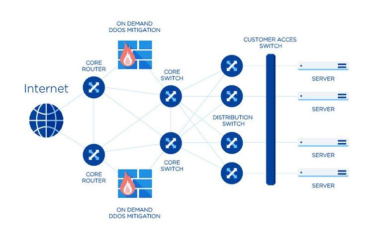 Ддос защита хостинг vps как сделать хостинг сервер майнкрафт